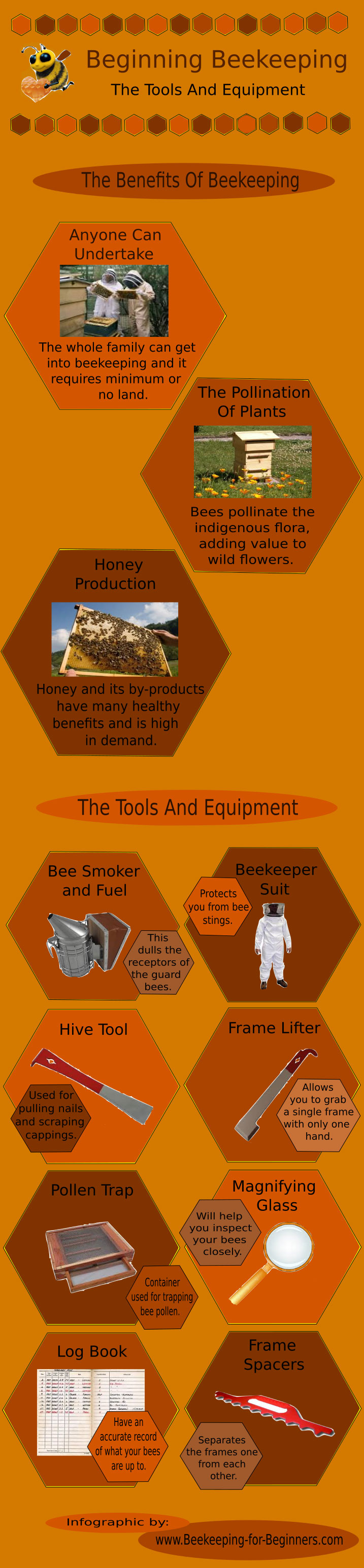 Beginning Beekeeping Tools And Equipment